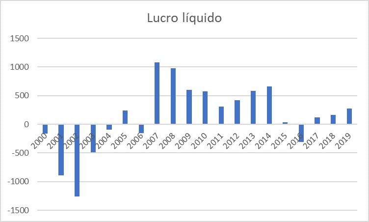 Como ganhar dinheiro na bolsa, Gráfico com lucro líquido da light