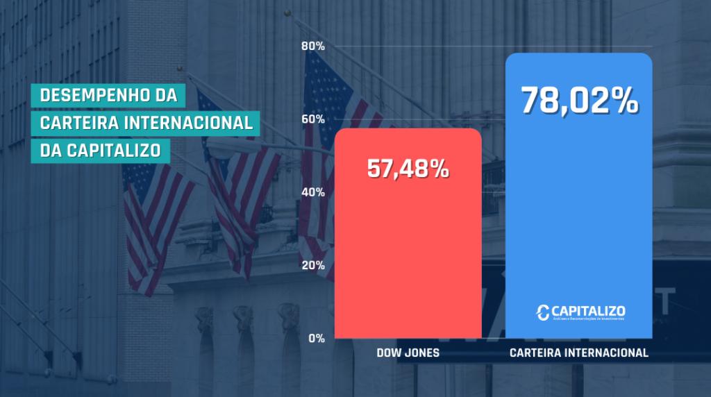grafico em coluna, representa o ganho da carteira internacional da capitalizo vs o dow jones