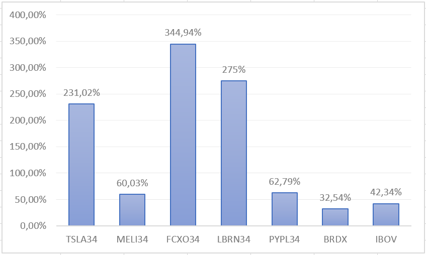grafico de colunas representando a % dos ultimos 12 meses