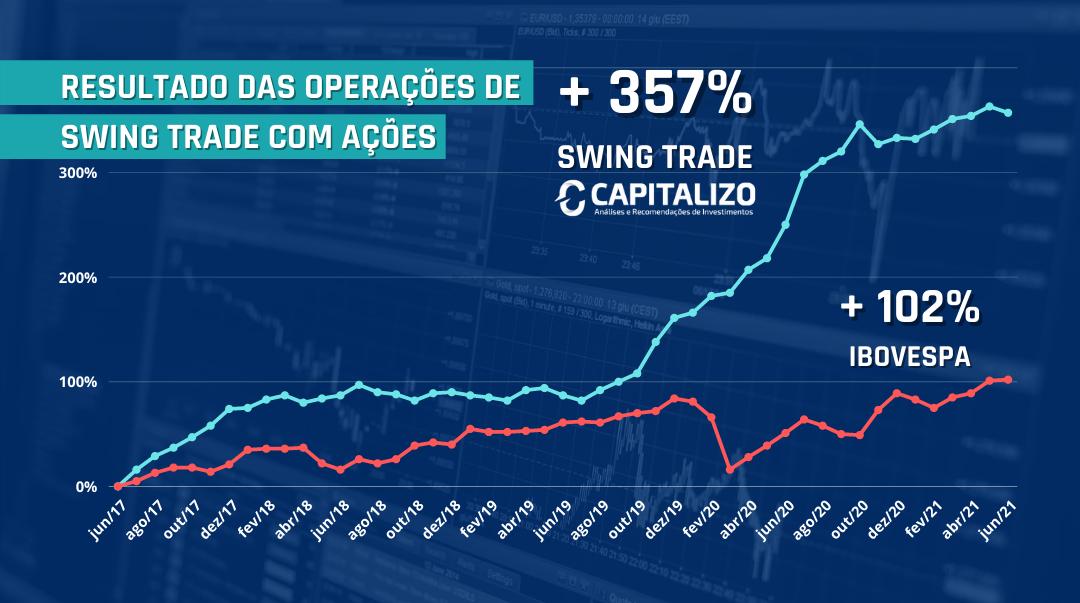 rentablidade das operações de swing trade