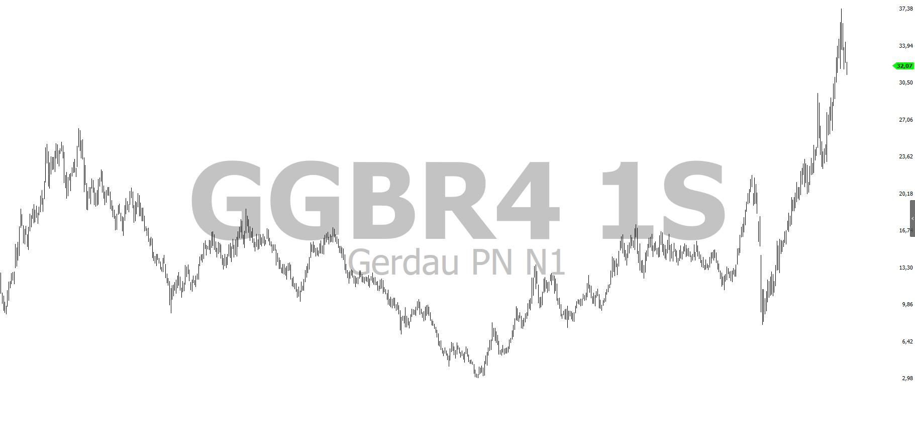 grafico diario ggbr4