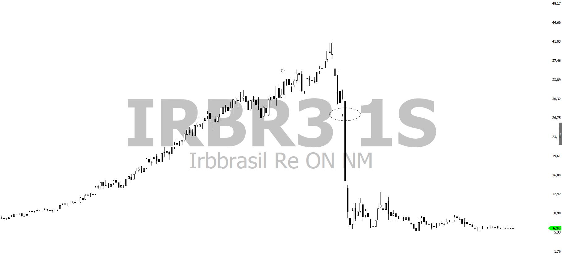grafico diario irbr3