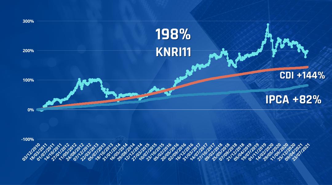 rentabilidade do KNRI11