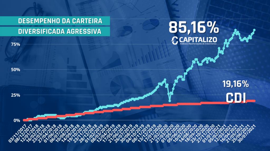 Rentabilidade da carteira diversificada agressiva (85,16% contra 19,16% do CDI)