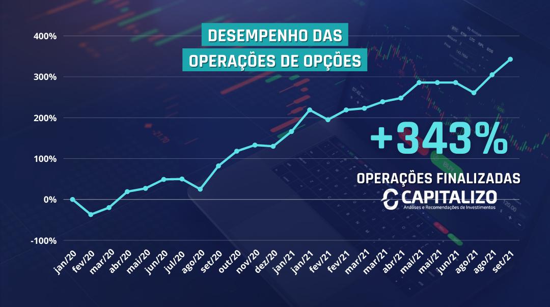Resultado das operações no mercado de opções