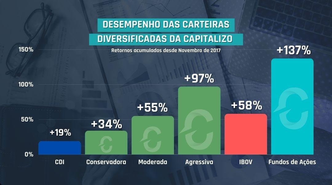 Desempenho das Carteiras Diversificadas da Capitalizo